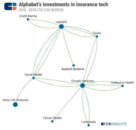 Google-Insurance Tech