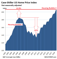 US-Housing-Case-Shiller-National-Index-2018-10-30